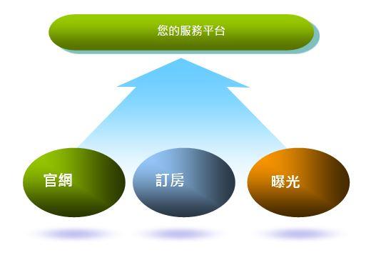 智邦生活館民宿訂房系統服務架構