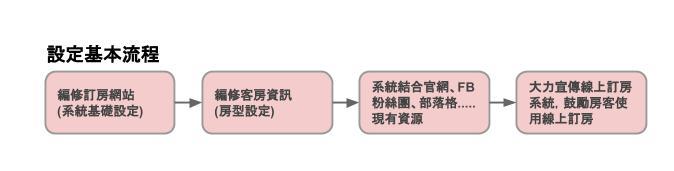 民宿訂房系統基本設定流程:編修訂房網站>編修客房資訊>系統結合官網>大力宣傳民宿訂房系統